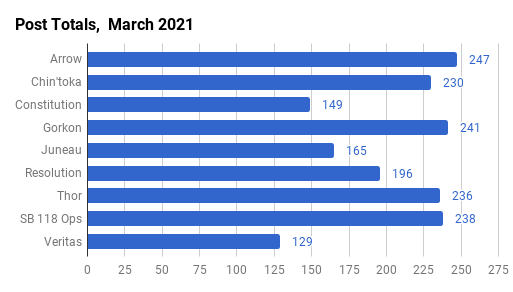 March 2021 Post Counts